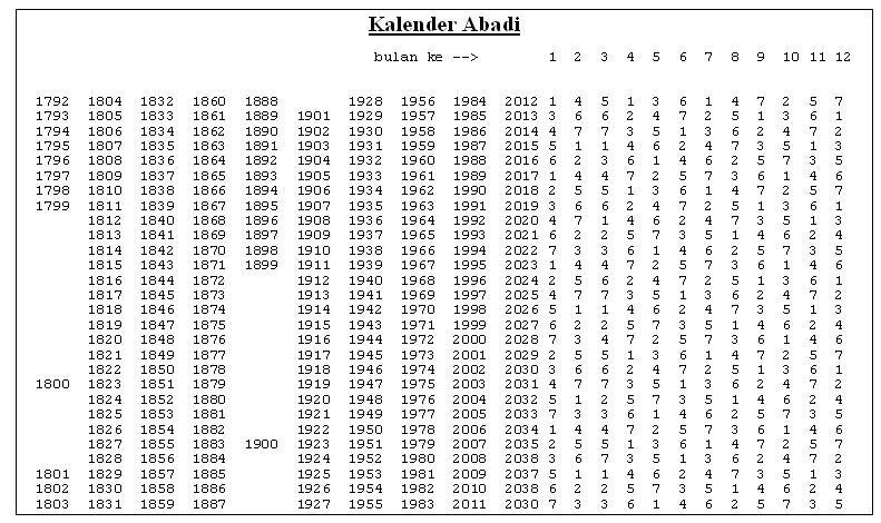Heboh Kemiripan Kalender 2014 dan 1997, Ini Penjelasan Pakar Astronomi