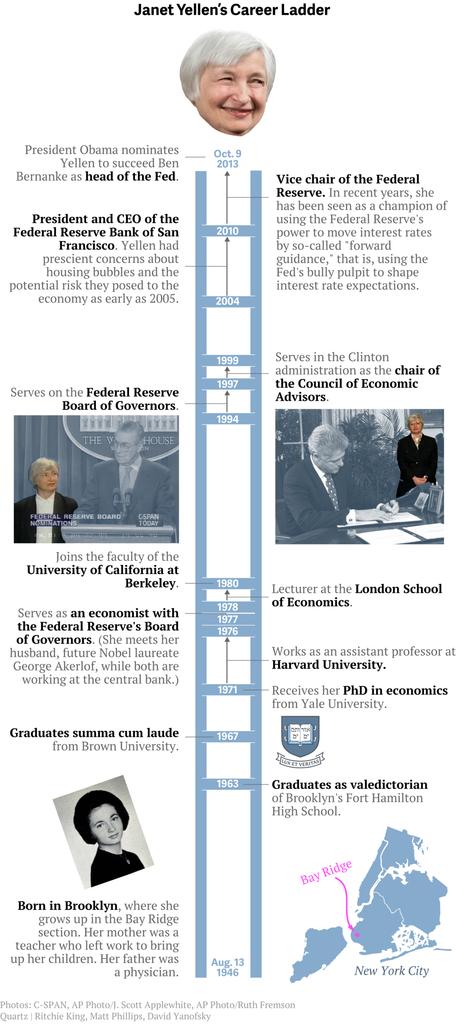 Mengenal Janet Yellen, Perempuan Pertama yang Pimpin The Fed