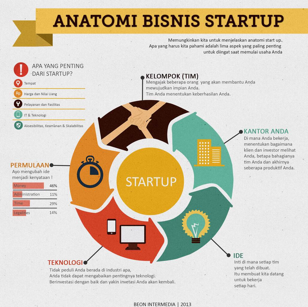 Anatomi Bisnis Startup