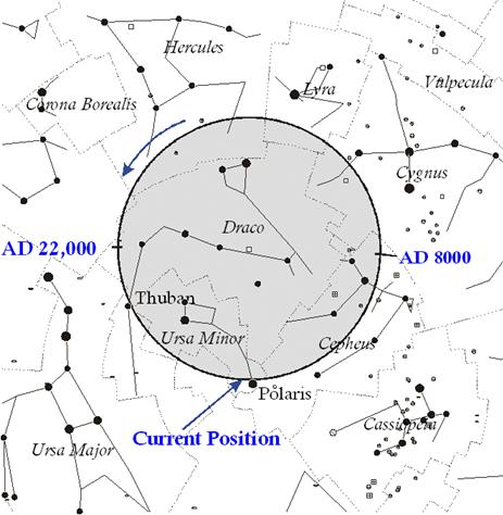 Ramalan Astrologi : Beneran atau Omong Kosong doang ?