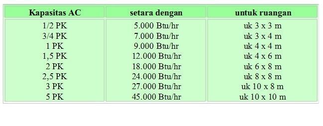 Menghitung Biaya Listrik pada Air Conditioner (AC)
