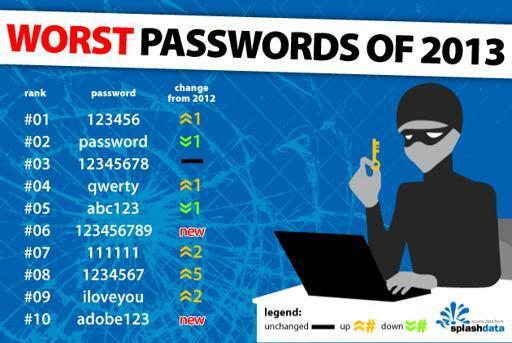 Apa Saja Password Terburuk di Tahun 2013?