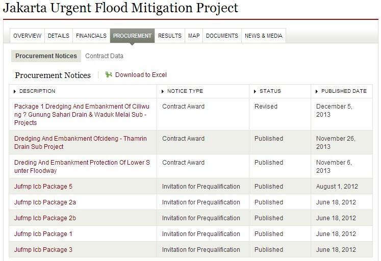 World Bank: Jakarta Urgent Flood Mitigation Project
