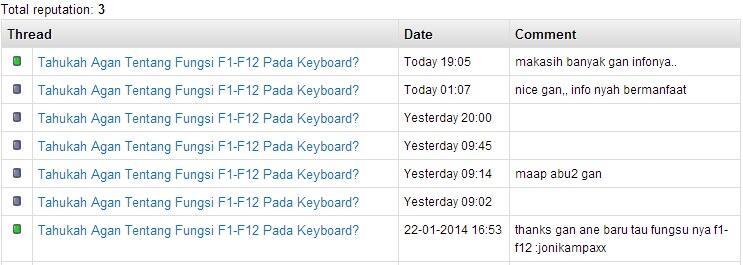Tahukah Agan Tentang Fungsi F1-F12 Pada Keyboard?