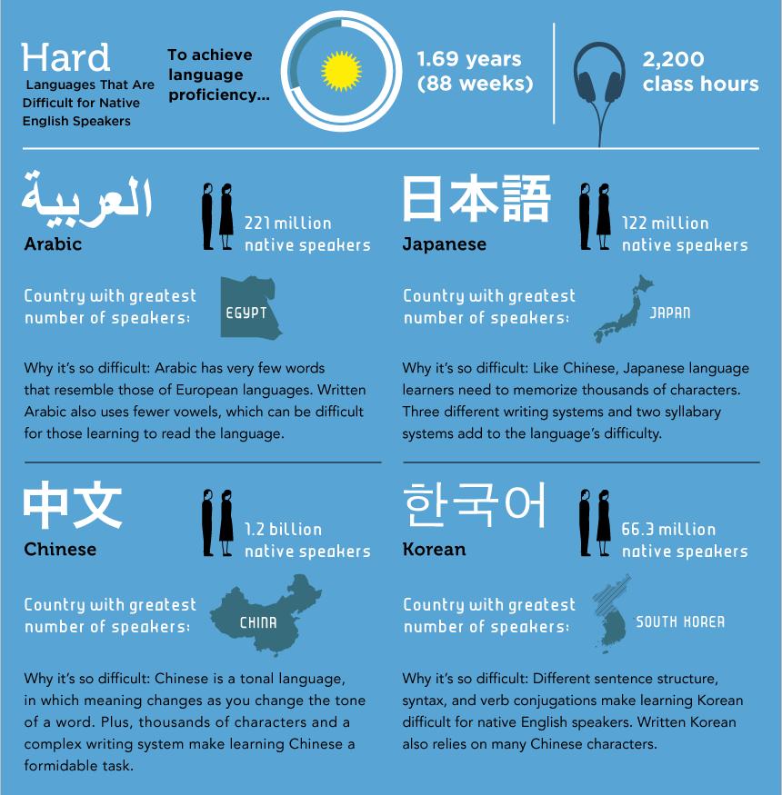 Tingkat Kesulitan Bahasa Asing