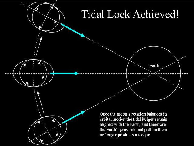 Mengapa Bulan Selalu Memperlihatkan Sisi yang Sama?