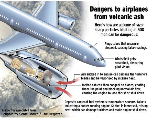 Agan tahu ga kenapa debu vulkanik berbahaya bagi pesawat terbang ?