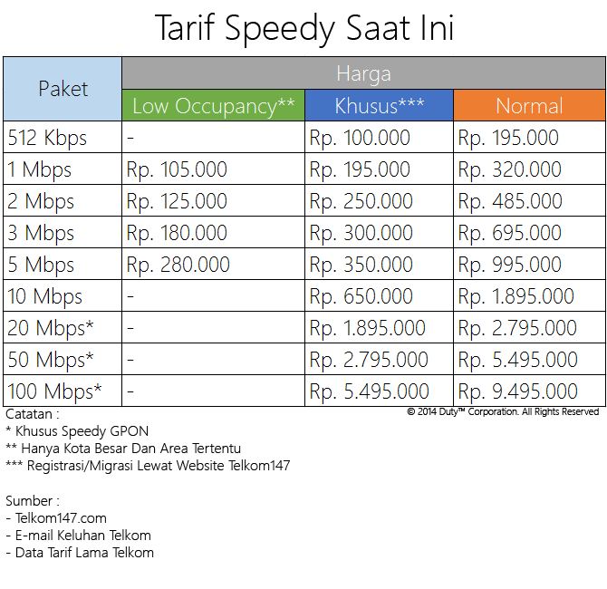 [DISKUSI] All About Telkom Speedy (Reborn) - Part 5