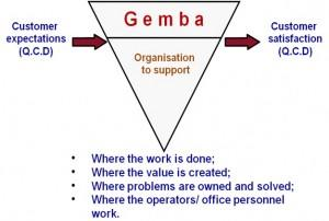 QUALITY IMPROVEMENT WITH GEMBA KAIZEN