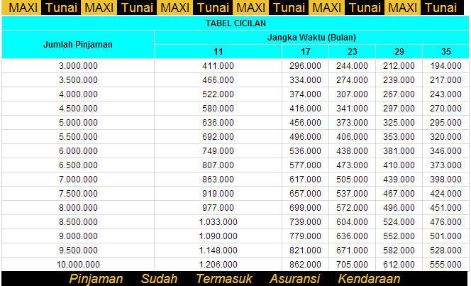Pinjaman Dana Jaminan BPKB - Adira MAXI Tunai