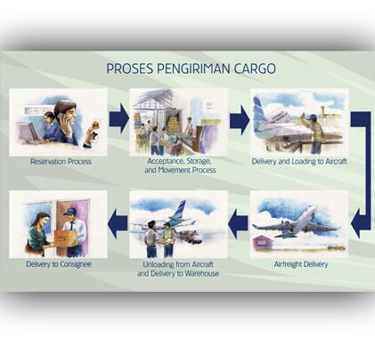 Jasa Pengiriman Barang / Kargo / Cargo Via Udara