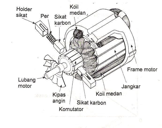 belajar gulung dinamo kipas angin N dinamo mesin cuci/dinamo pengering