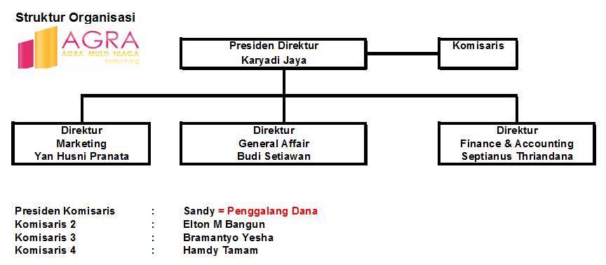 ●●▌Diskusi UKM Property▐●● Prakiraan Kerjasama - Developer Property