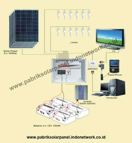 Pabrik solarpanel 500WP