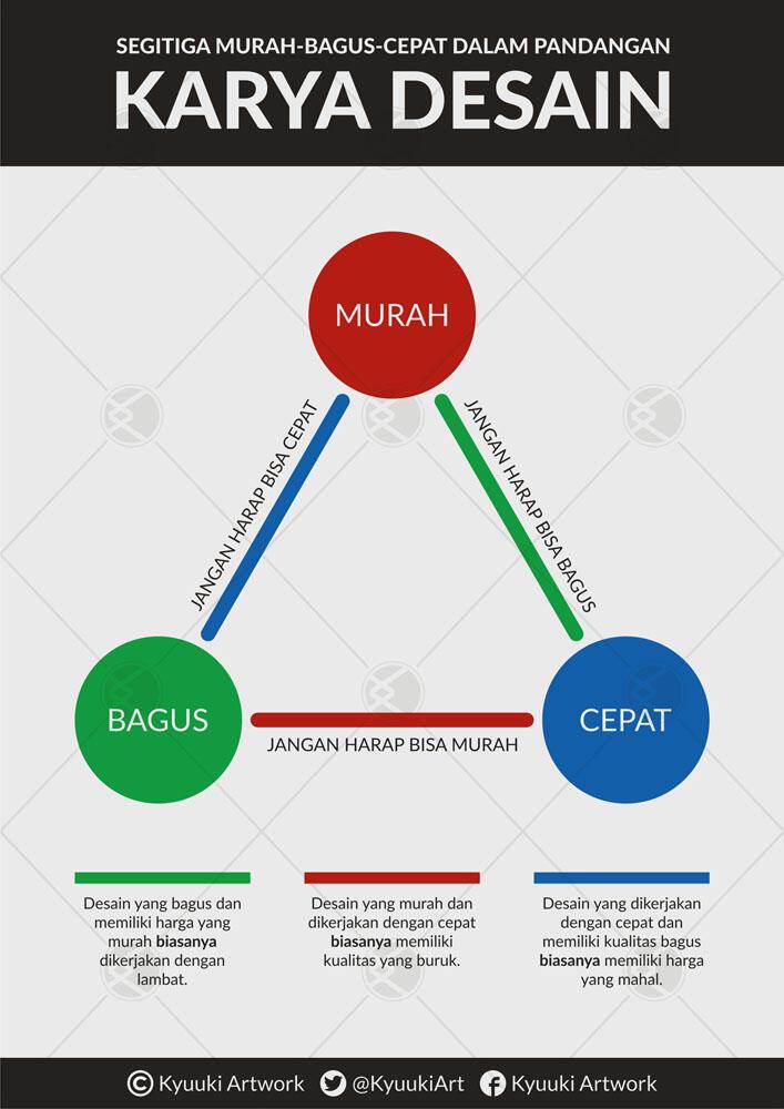 [Infographic] Standar Tarif Desain Logo di FJB Kaskus