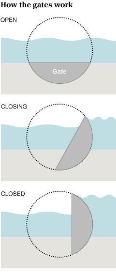 Melihat Sistem Penghalang Banjir Sungai Thames London