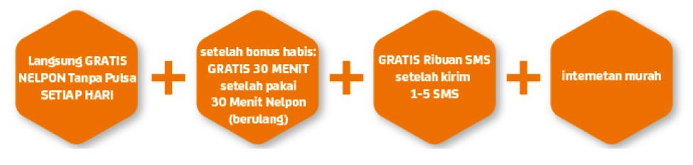 Indosat Hadirkan Program IM3 Gratis 30