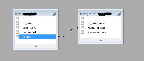 tentang user dan usergroup php