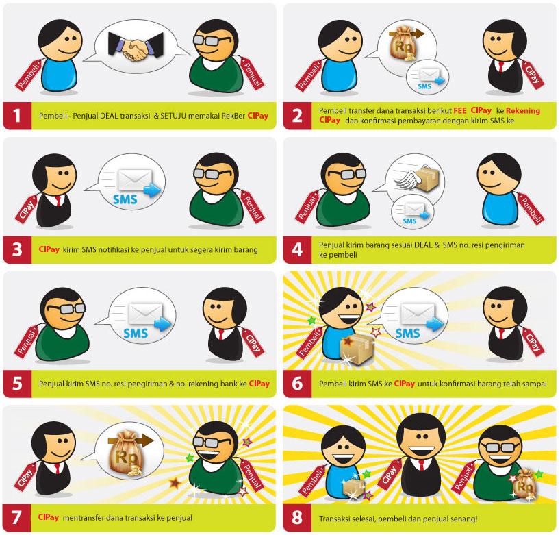 ™Jasa Layanan Rekening Bersama Aman, Cepat dan Terpercaya Di Indonesia.™