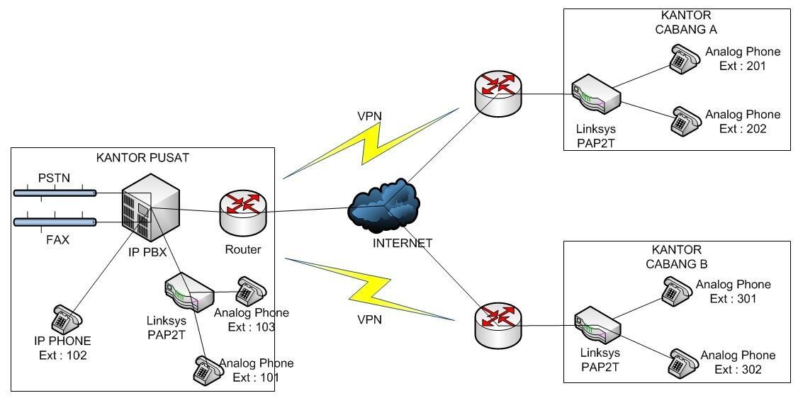 Voip antar kantor dengan extenstion kaskus ask voip antar kantor dengan extenstion ccuart Gallery