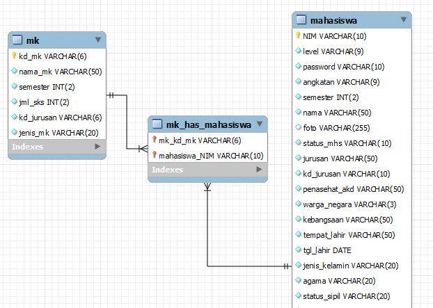 [ASK] MySQL tampil relasi tabel