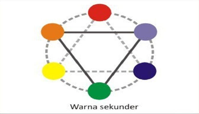Mengenal Istilah dan Jenis-jenis Warna