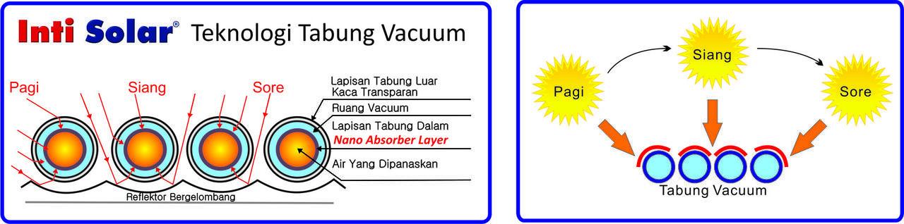 Solar Water Heater (Pemanas Air Tenaga Surya)