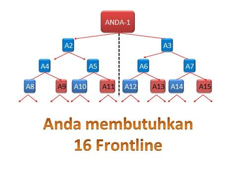 Bongkar Marketing Plan Binary di PT MLM dI Indonesia...