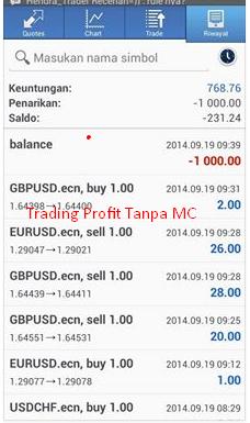 Strategi Trading Profit Tanpa MC