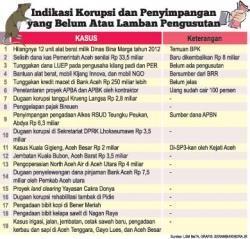 KPK Warning Aceh