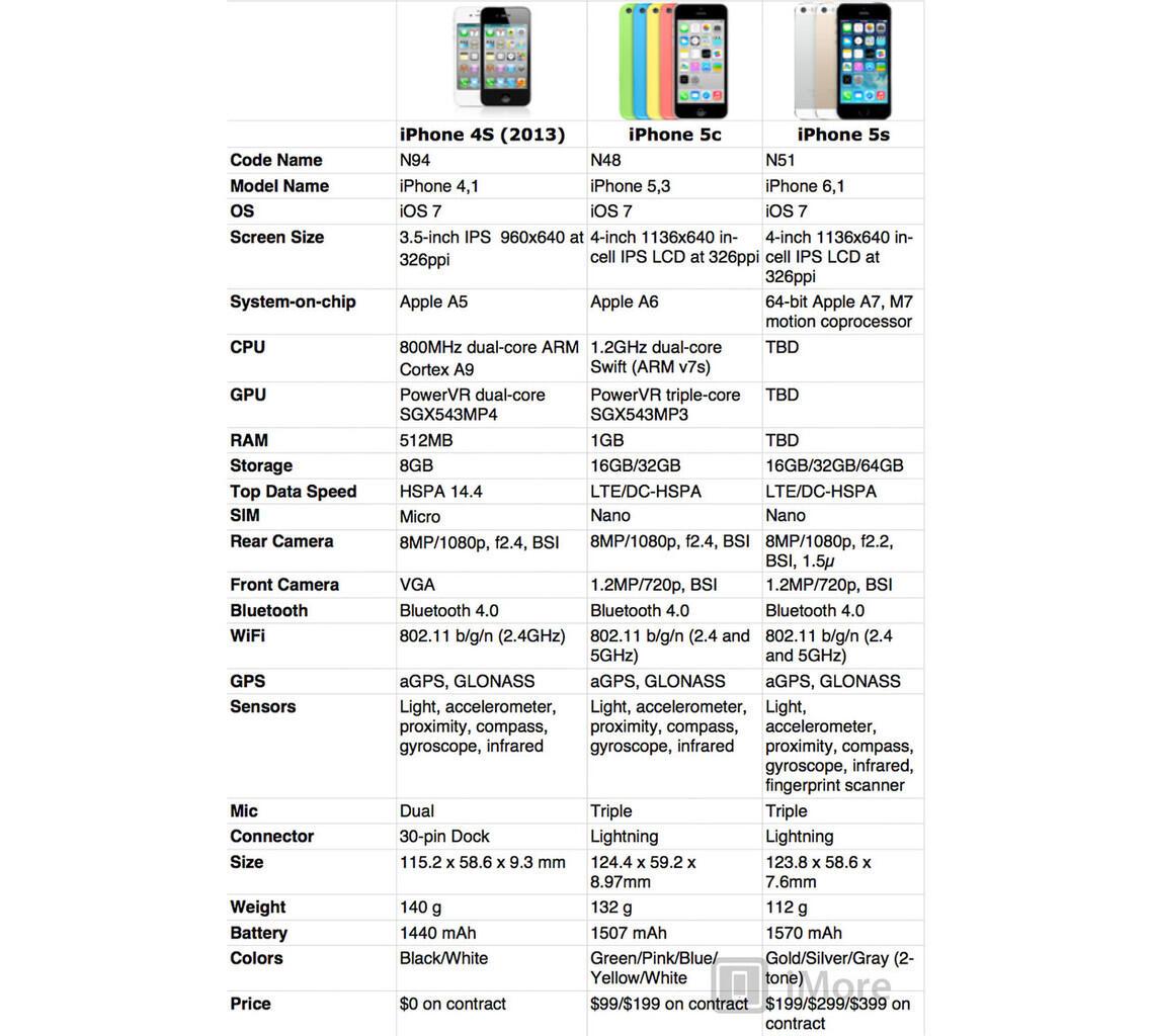 iPhone 5C All Colur Murah Tanpa Murahan