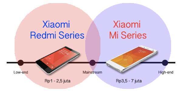 Mengupas Perbedaan Antara Xiaomi Mi dan Redmi