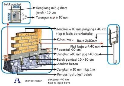 Image Result For Konstruksi Bangunan Tahan Gempa