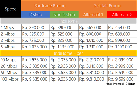 [DISKUSI] All About IndiHome by Telkom - Part 5
