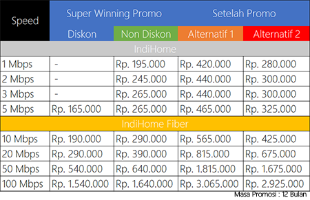 [DISKUSI] All About IndiHome by Telkom - Part 7