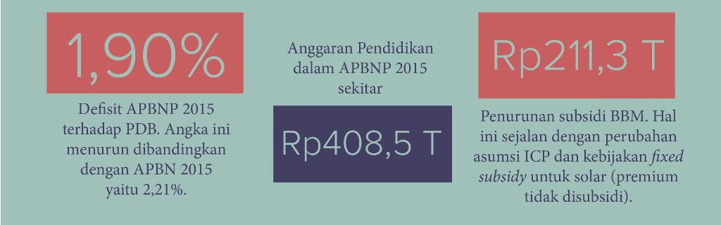 [INFOGRAFIS] APBN-P Republik Indonesia Tahun 2015