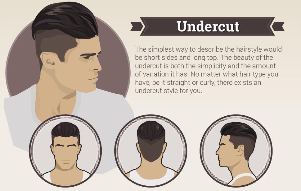 7 Gaya Rambut Pria Masa Kini - Page 3 | KASKUS