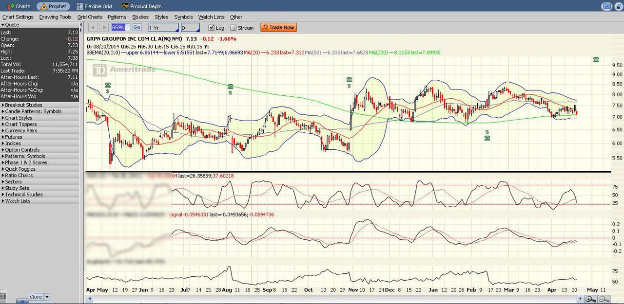 Groupon (GPRN) antara buyback, technical dan earning   KASKUS