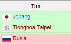 Skuad Indonesia di Piala Sudirman 2015