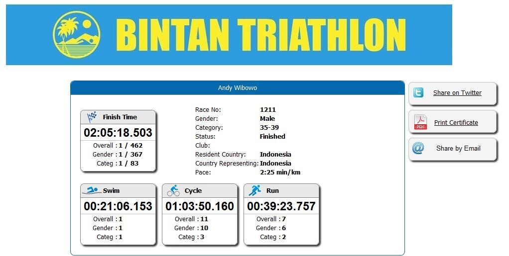 Bintan Triathlon 2015, Wakil dari Indonesia juara kategori Olympic gan/sis!
