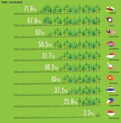 Negara yang 'ter-' se-ASEAN