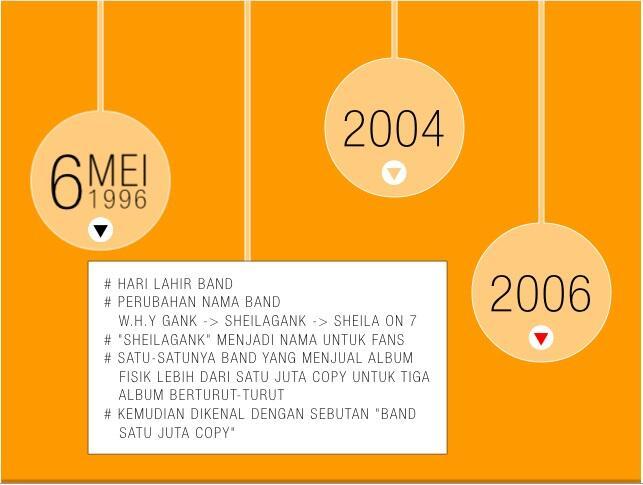 (Nostalgia) Karir `Band Satu Juta Copy` Sheila on 7 (Infografis)