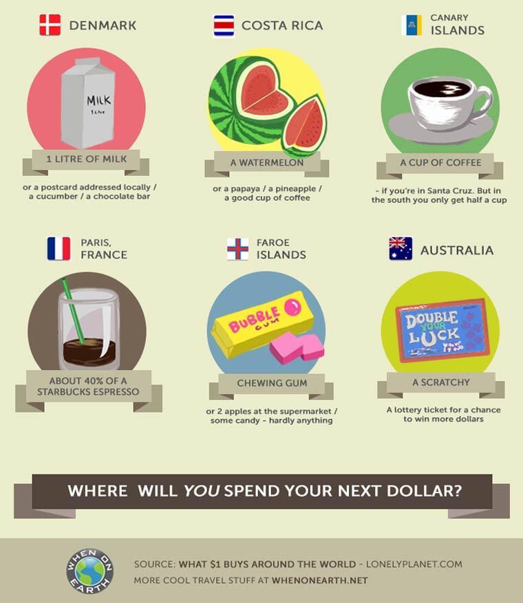 Apa yang bisa dibeli dengan 1 dollar di belahan dunia lain