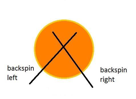 TRIK Rumus Spin / Pelintir Tenis Meja