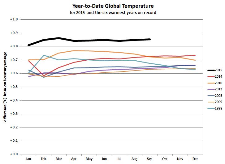 Prakirawan Cuaca Dunia: El Nino 2015 Terkuat Sepanjang Sejarah