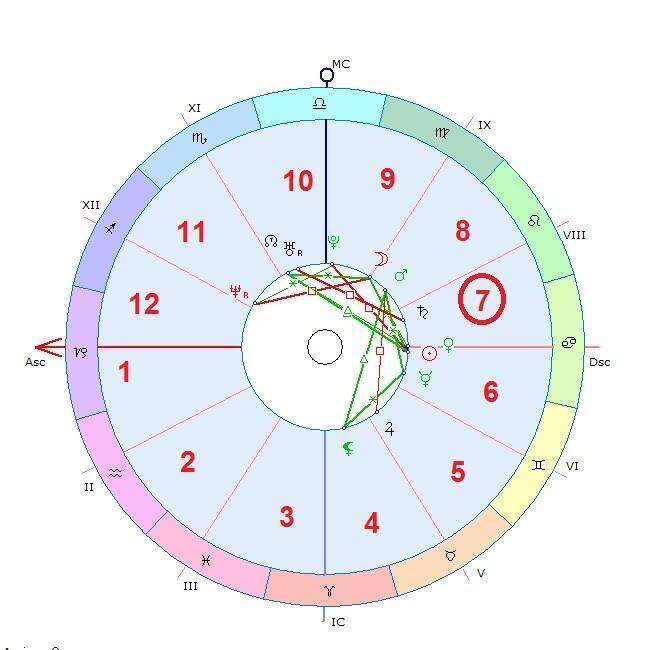 Yuk lihat rejeki dan pernikahan lewat Birth Chart ( Modern Astrology )