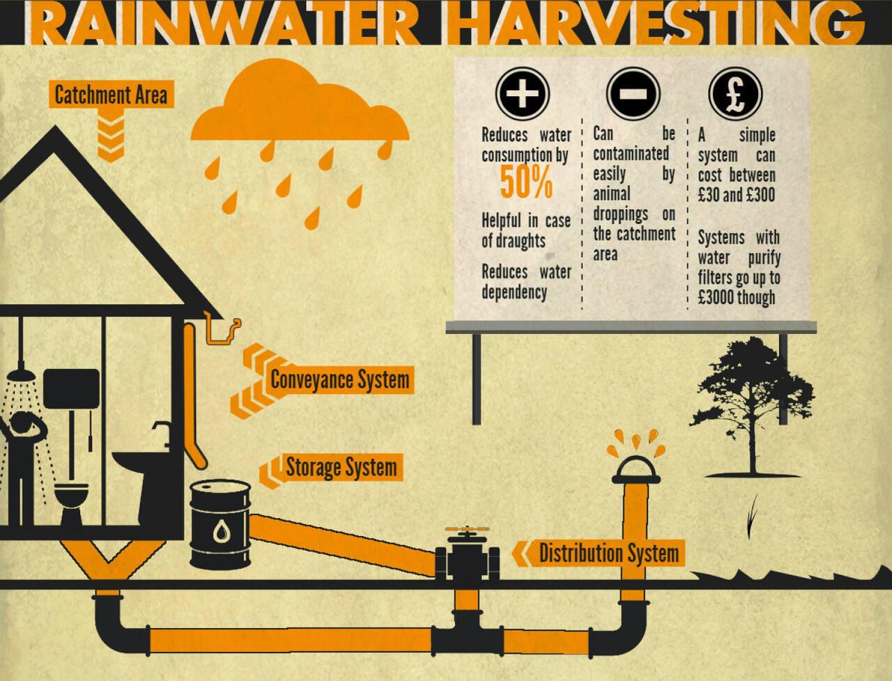 Rain water harvesting di indonesia bisakah kaskus for Rainwater harvesting quotes