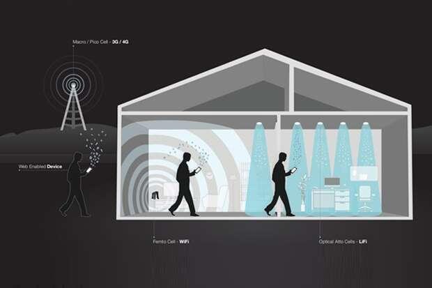 Jaringan Nirkabel Li-Fi Lebih Cepat 100 Kali Dibanding Wi-Fi