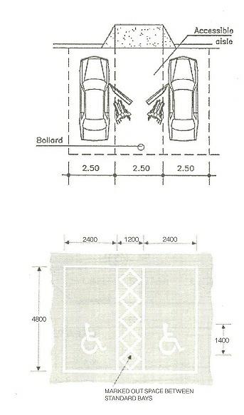 Ternyata Membuat Area Parkir Gak Bisa Sembarangan Lho