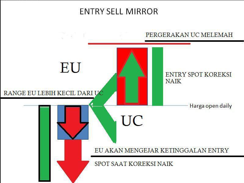 Mirror forex